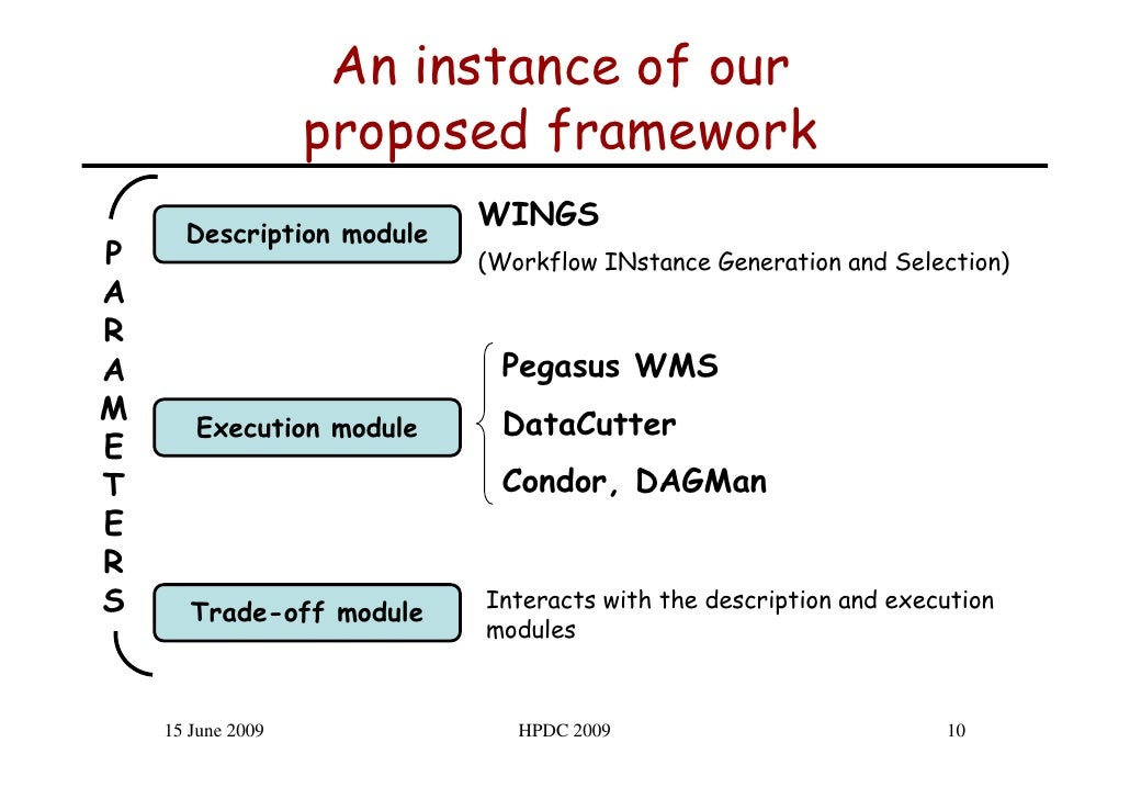 An instance of our                    proposed framework                            WINGS       Description module P      ...