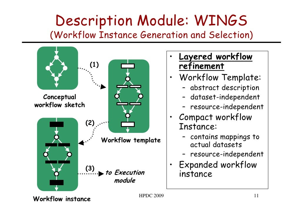Description Module: WINGS      (Workflow Instance Generation and Selection)                                               ...