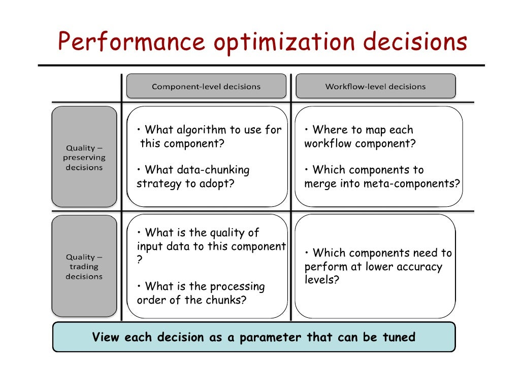Performance optimization decisions                 • What algorithm to use for    • Where to map each                this ...