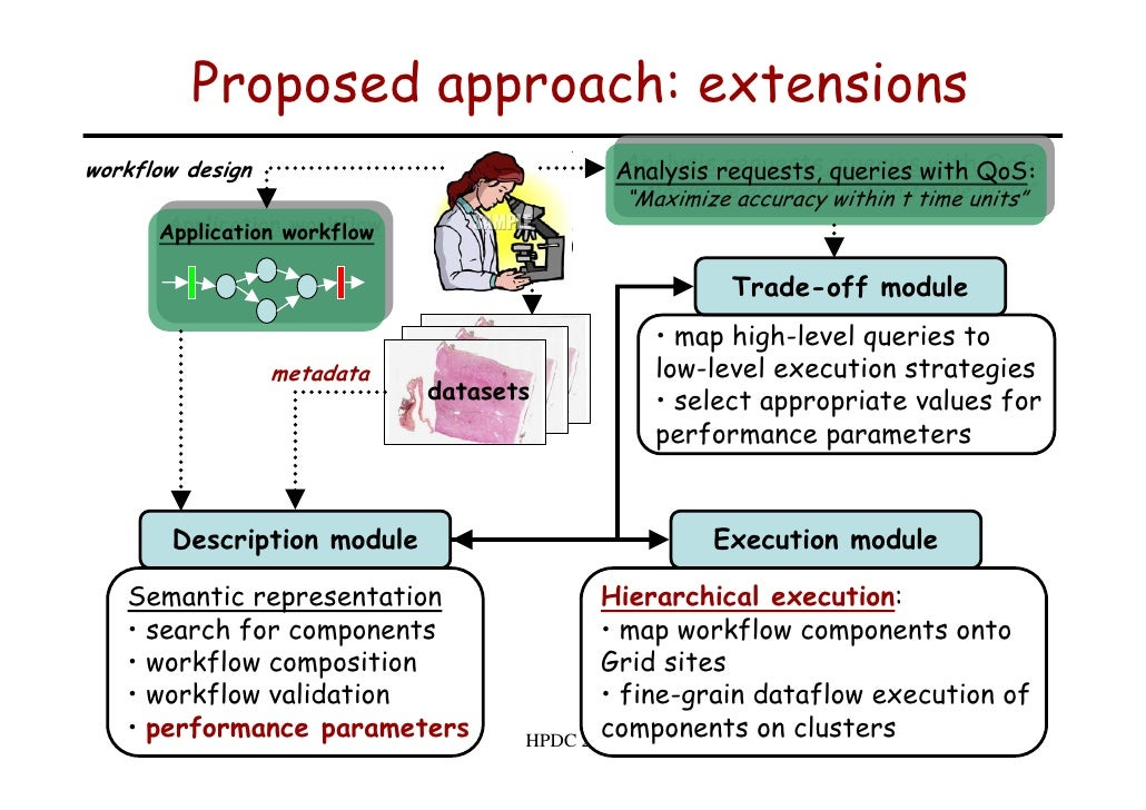 Proposed approach: extensions workflow design                             Analysis requests, queries with QoS             ...
