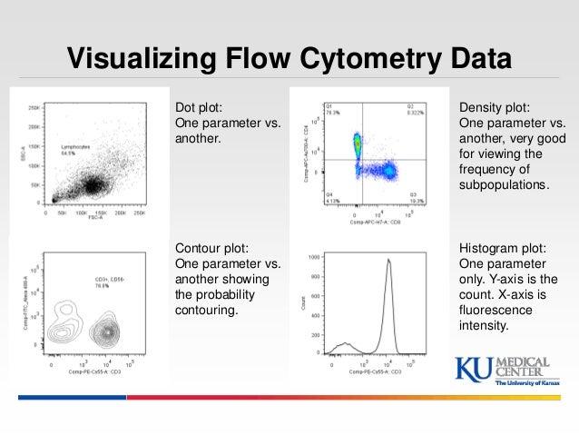 A. Representative flow cytometry dot plots of monocyte ...