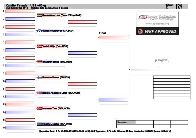 Kumite Female  Tatami  Ishøj Kumite Cup 2014 --- Includes kata Cadets Junior & Seniors ---  Pool  2  U21 +60kg  1/1  1 Ras...