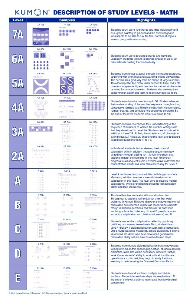 Kumon math levels (3)