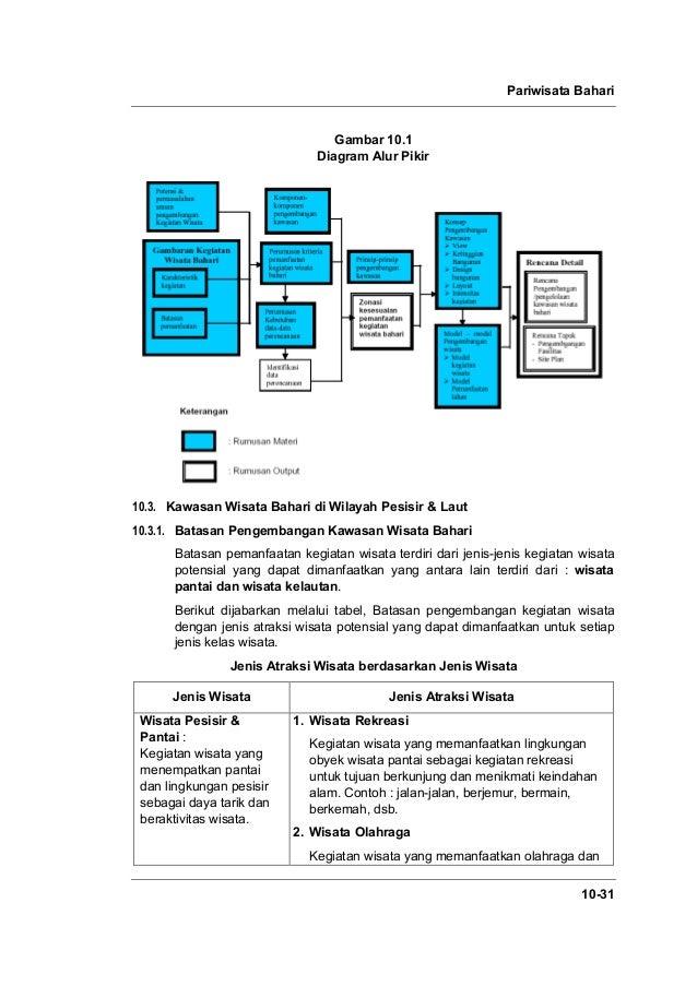 Pariwisata Bahari 10-31 Gambar 10.1 Diagram Alur Pikir 10.3. Kawasan Wisata Bahari di Wilayah Pesisir & Laut 10.3.1. Batas...
