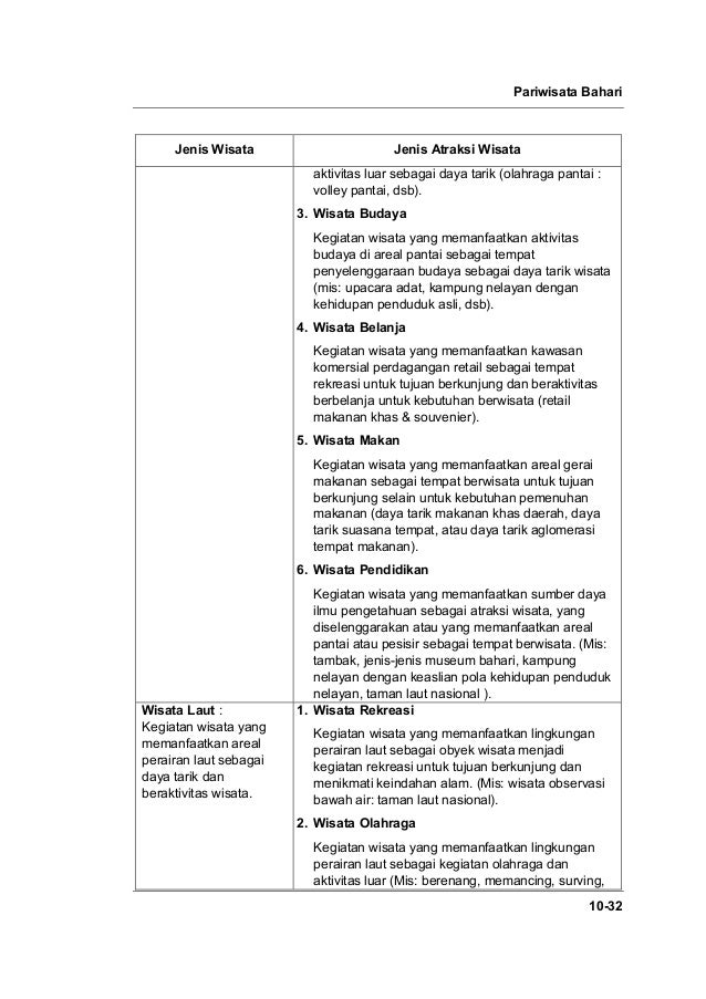Pariwisata Bahari 10-32 Jenis Wisata Jenis Atraksi Wisata aktivitas luar sebagai daya tarik (olahraga pantai : volley pant...