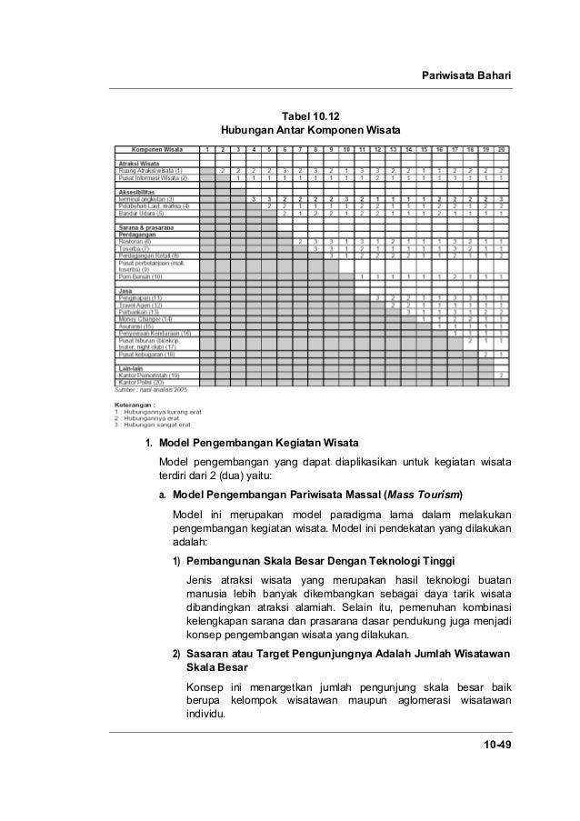 Pariwisata Bahari 10-49 Tabel 10.12 Hubungan Antar Komponen Wisata 1. Model Pengembangan Kegiatan Wisata Model pengembanga...