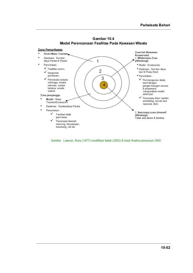 Pariwisata Bahari 10-52 Gambar 10.4 Model Perencanaan Fasilitas Pada Kawasan Wisata