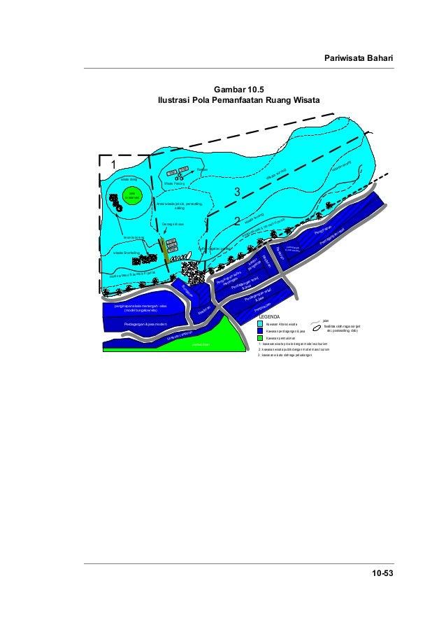 Pariwisata Bahari 10-53 Gambar 10.5 Ilustrasi Pola Pemanfaatan Ruang Wisata 3 2 buffer vegetasi pantai Boat boat Boat wisa...
