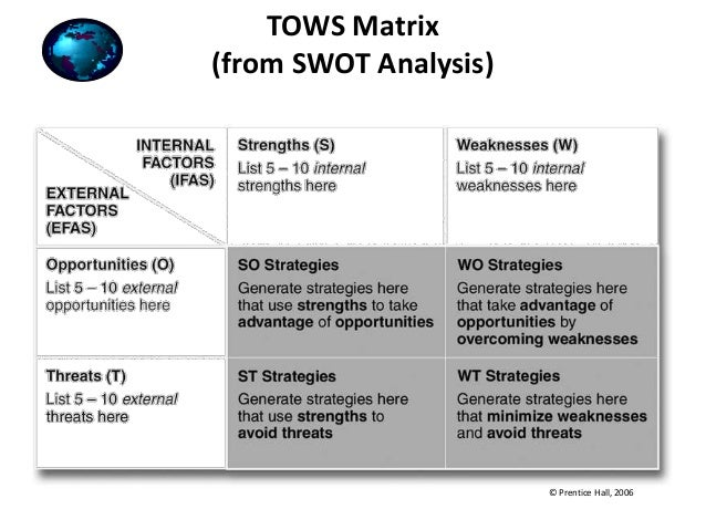 swot and tows matrix of karnawarna visual production Swot analysis can help you identify strengths visual analytics swot analysis or swot matrix is a tows matrix which looks at strengths.