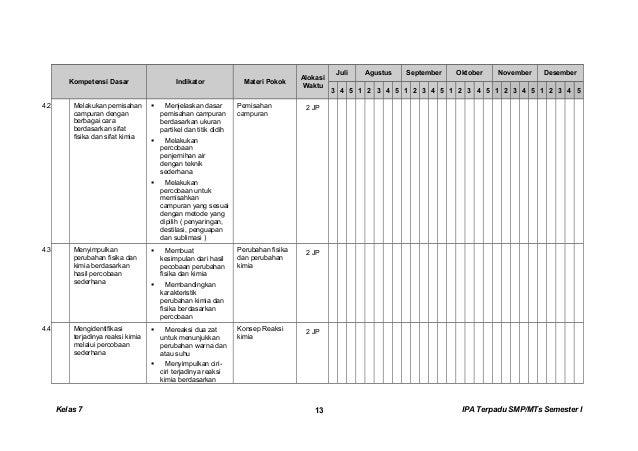 Kompetensi Dasar Indikator Materi Pokok Alokasi Waktu Juli Agustus September Oktober November Desember 3 4 5 1 2 3 4 5 1 2...