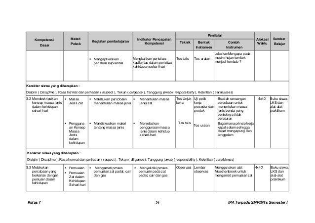 Kompetensi Dasar Materi Pokok Kegiatan pembelajaran Indikator Pencapaian Kompetensi Penilaian Alokasi Waktu Sumber Belajar...