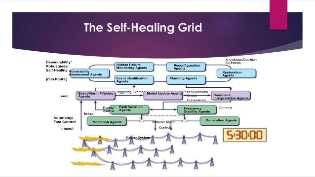 self healing smart grid The term smart grid describes an electrical grid that's integrated with a  one of  the features of a smart grid is its self-healing capacity, that is,.