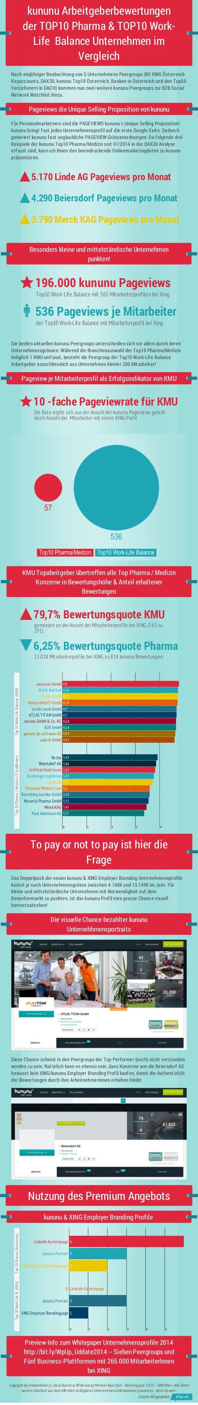 kununu Arbeitgeberbewertungen: Vergleich Top10 Pharma (Konzerne) vs. Work-Life-Balance (KMU)