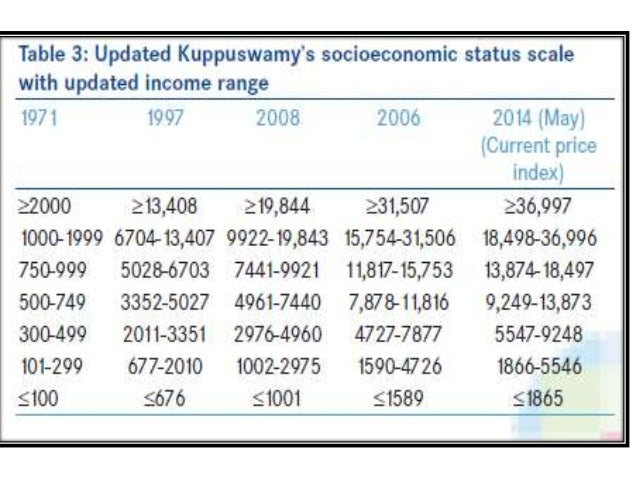 Socio economic essay