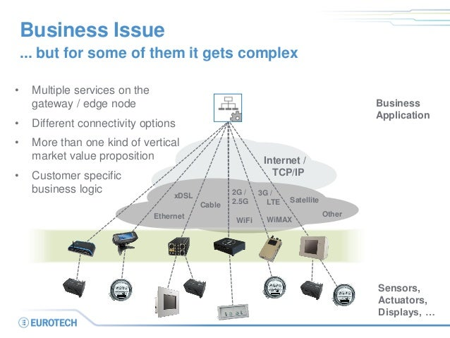 Internet /  TCP/IP  Ethernet  WiFi  3G / LTE  Satellite  WiMAX  Other  Business Issue  ... but for some of them it gets co...