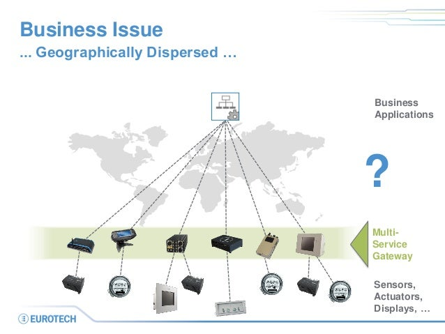 Business Issue  ... Geographically Dispersed …  Business Applications  Sensors,  Actuators,  Displays, …  Multi- Service G...