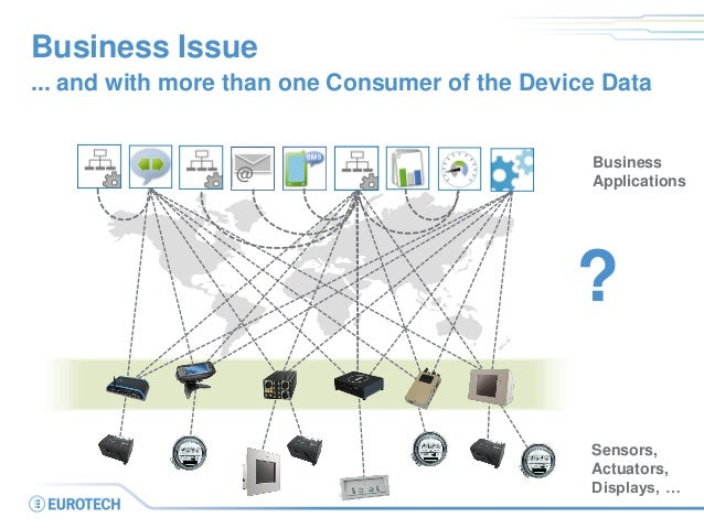 Business Issue  ... and with more than one Consumer of the Device Data  @  Business  Applications  Sensors, Actuators, Dis...