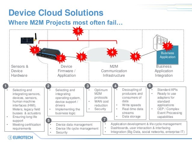 Device Cloud Solutions  Where M2M Projects most often fail…  M2M Communication Infrastructure  Device Firmware /  Applicat...