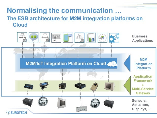 Normalising the communication …  The ESB architecture for M2M integration platforms on Cloud  Business  Applications  Sens...