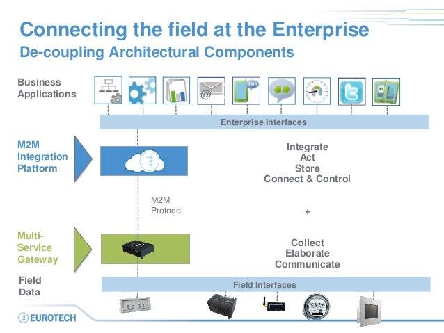Connecting the field at the Enterprise  Business  Applications  Multi-  Service  Gateway  M2M Integration Platform  Integr...