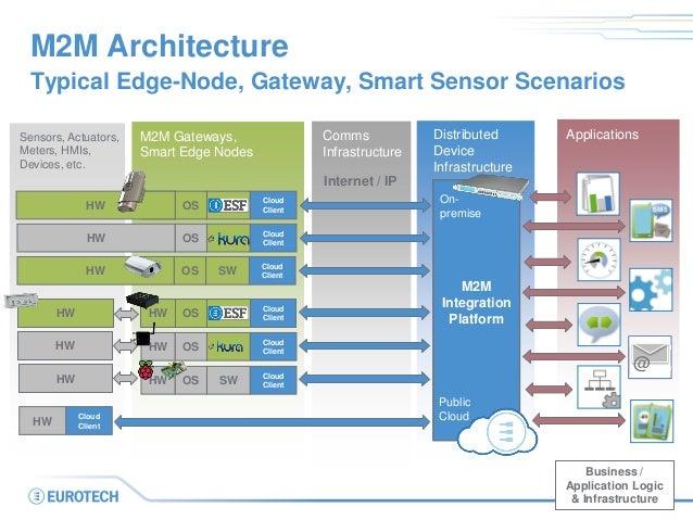 M2M Architecture  Typical Edge-Node, Gateway, Smart Sensor Scenarios  Distributed Device Infrastructure  Internet / IP  Bu...