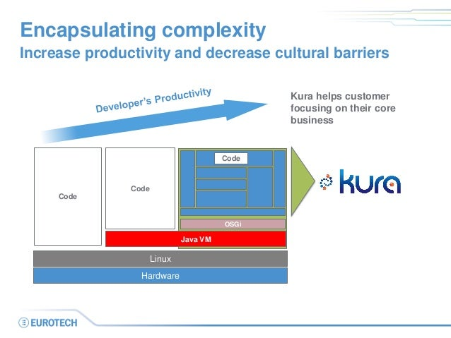 Encapsulating complexity  Increase productivity and decrease cultural barriers  OSGi  on  Linux  Hardware  Java VM  Code  ...
