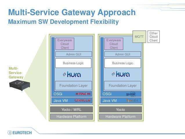 Multi-Service Gateway Approach  Maximum SW Development Flexibility  Multi-  Service  Gateway  Yocto / WRL  Hardware Platfo...