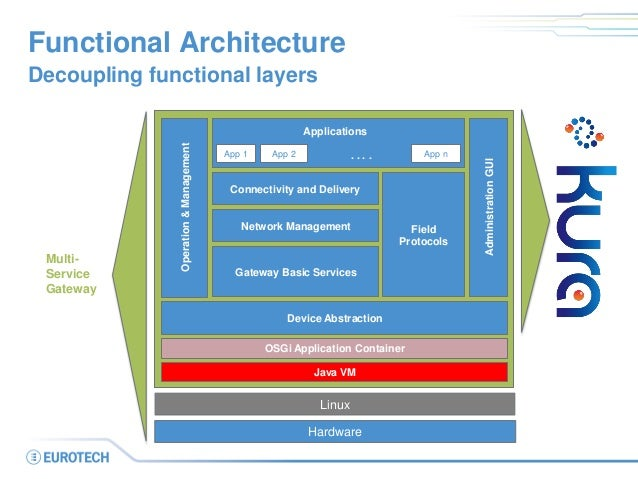 Functional Architecture  Decoupling functional layers  Java VM  OSGi Application Container  Device Abstraction  Gateway Ba...