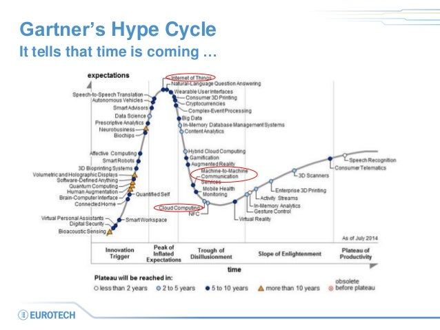 Gartner's Hype Cycle  It tells that time is coming …