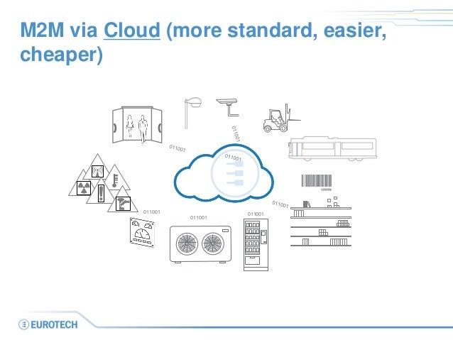 M2M via Cloud (more standard, easier, cheaper)  011001  011001  011001