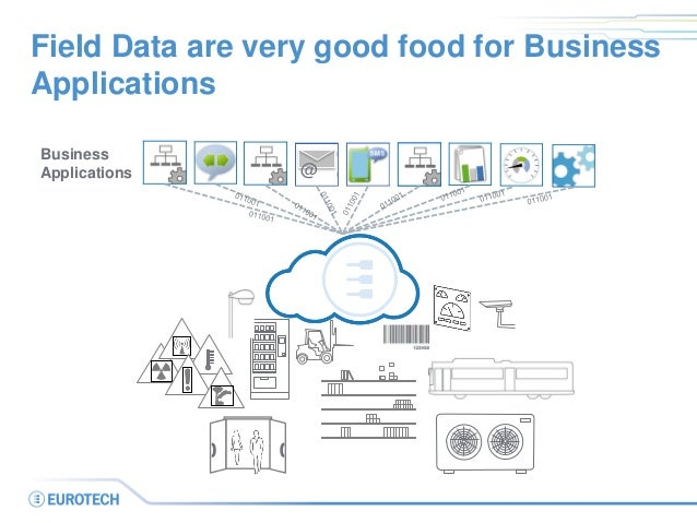 Field Data are very good food for Business Applications  @  Business  Applications