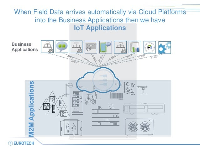 When Field Data arrives automatically via Cloud Platforms into the Business Applications then we have IoT Applications  @ ...