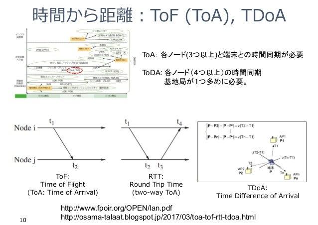 時間から距離︓ToF (ToA), TDoA 10 http://www.fpoir.org/OPEN/lan.pdf http://osama-talaat.blogspot.jp/2017/03/toa-tof-rtt-tdoa.html ...