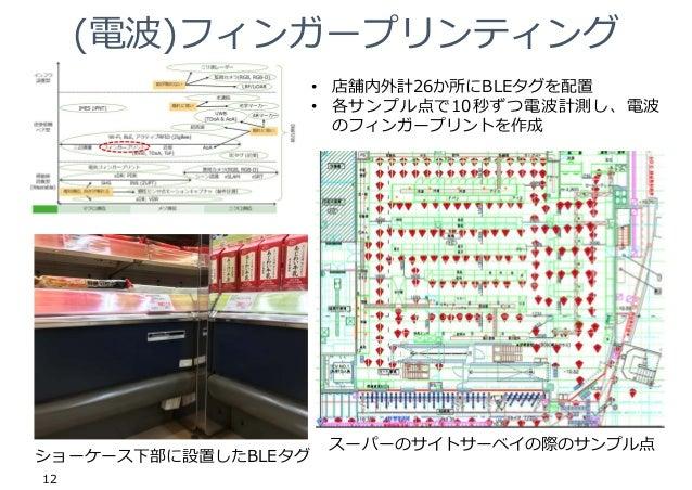 (電波)フィンガープリンティング 12 ショーケース下部に設置したBLEタグ スーパーのサイトサーベイの際のサンプル点 • 店舗内外計26か所にBLEタグを配置 • 各サンプル点で10秒ずつ電波計測し、電波 のフィンガープリントを作成