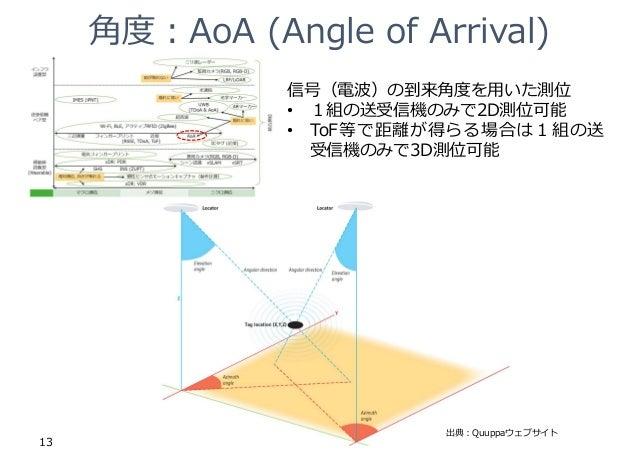 ⾓度︓AoA (Angle of Arrival) 13 出典︓Quuppaウェブサイト 信号(電波)の到来⾓度を⽤いた測位 • 1組の送受信機のみで2D測位可能 • ToF等で距離が得らる場合は1組の送 受信機のみで3D測位可能