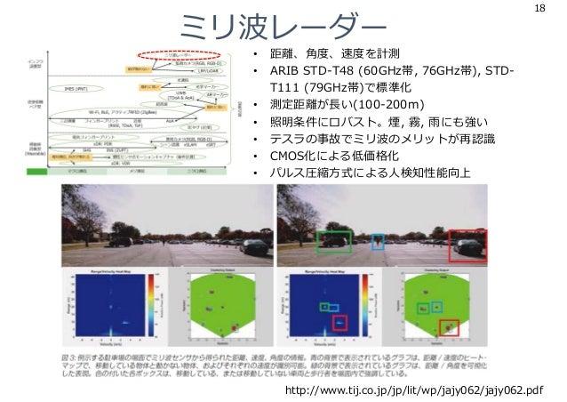 ミリ波レーダー 18 http://www.tij.co.jp/jp/lit/wp/jajy062/jajy062.pdf • 距離、⾓度、速度を計測 • ARIB STD-T48 (60GHz帯, 76GHz帯), STD- T111 (79...