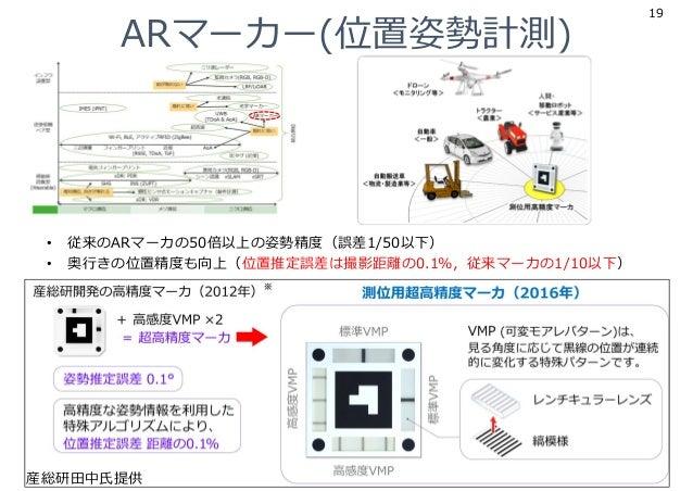 ARマーカー(位置姿勢計測) 19 • 従来のARマーカの50倍以上の姿勢精度(誤差1/50以下) • 奥⾏きの位置精度も向上(位置推定誤差は撮影距離の0.1%,従来マーカの1/10以下) 産総研⽥中⽒提供