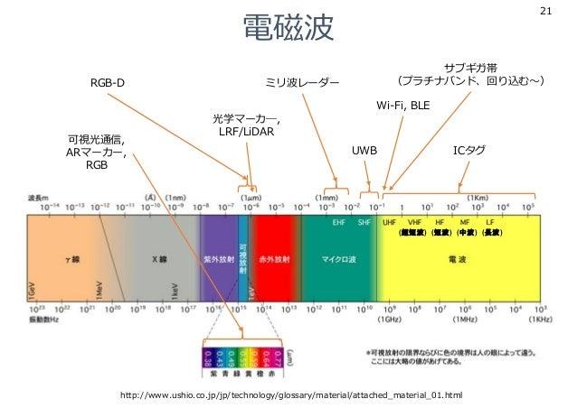 (超短波) (短波) (中波) (長波) 電磁波 21 http://www.ushio.co.jp/jp/technology/glossary/material/attached_material_01.html ミリ波レーダーRGB-D ...