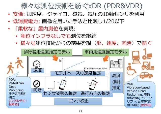 速度 向き モデルベースの速度推定 センサ姿勢の推定 センサ校正 ⾼度 (階) 推定 進⾏⽅向の推定 様々な測位技術を紡ぐxDR (PDR&VDR) 23 歩⾏者⽤速度推定モデル ⾞両⽤速度推定モデル • 安価: 加速度、ジャイロ、磁気、気圧の...