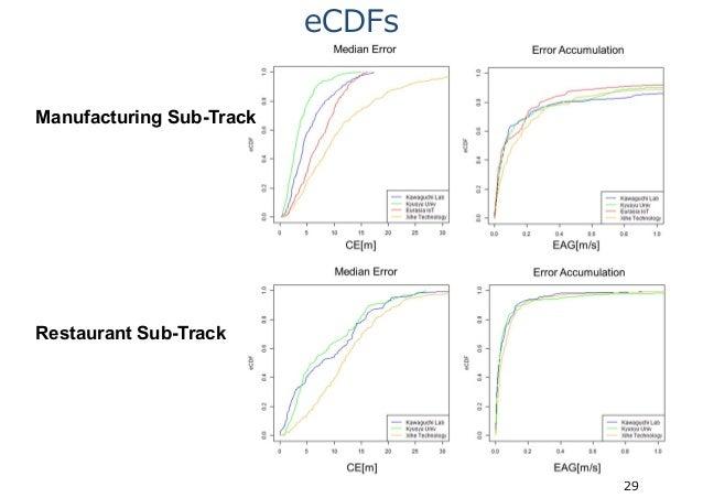 eCDFs 29 Manufacturing Sub-Track Restaurant Sub-Track
