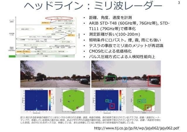 ヘッドライン︓ミリ波レーダー 3 http://www.tij.co.jp/jp/lit/wp/jajy062/jajy062.pdf • 距離、⾓度、速度を計測 • ARIB STD-T48 (60GHz帯, 76GHz帯), STD- T1...