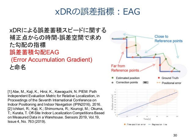 xDRの誤差指標︓EAG 30 xDRによる誤差蓄積スピードに関する 補正点からの時間-誤差空間で求め た勾配の指標 誤差蓄積勾配EAG (Error Accumulation Gradient) と命名 [1] Abe, M., Kaji, ...