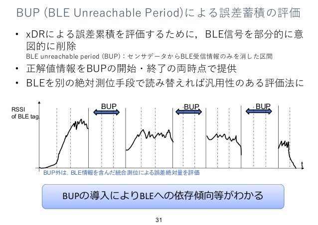 BUP (BLE Unreachable Period)による誤差蓄積の評価 • xDRによる誤差累積を評価するために,BLE信号を部分的に意 図的に削除 BLE unreachable period (BUP):センサデータからBLE受信情報...