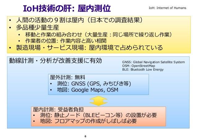 動線計測・分析が改善⽀援に有効 IoH技術の肝: 屋内測位 屋外計測: 無料 • 測位: GNSS (GPS, みちびき等) • 地図: Google Maps, OSM GNSS: Global Navigation Satellite Sy...