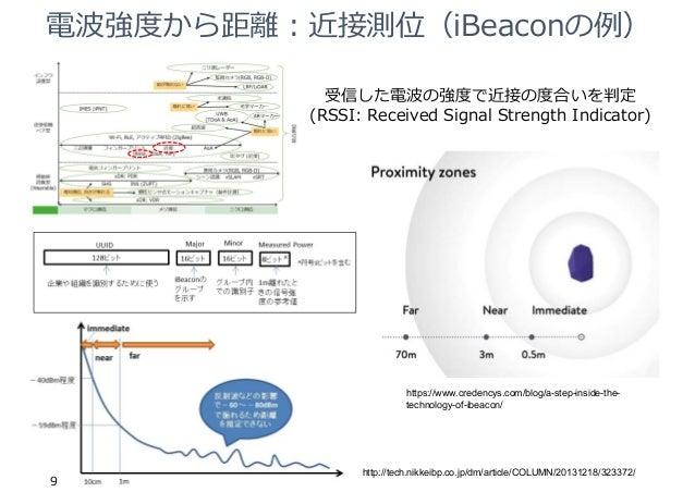 電波強度から距離︓近接測位(iBeaconの例) 9 https://www.credencys.com/blog/a-step-inside-the- technology-of-ibeacon/ http://tech.nikkeibp.c...