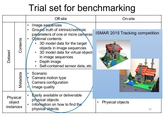 Benchmarking of vision-based registration and tracking for MAR