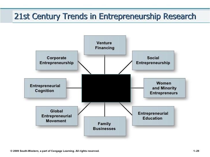 New Venture Creation: Entrepreneurship for the 21st Century -