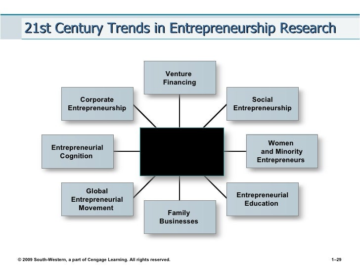 new venture creation entrepreneurship for the 21st century 8th egith edition