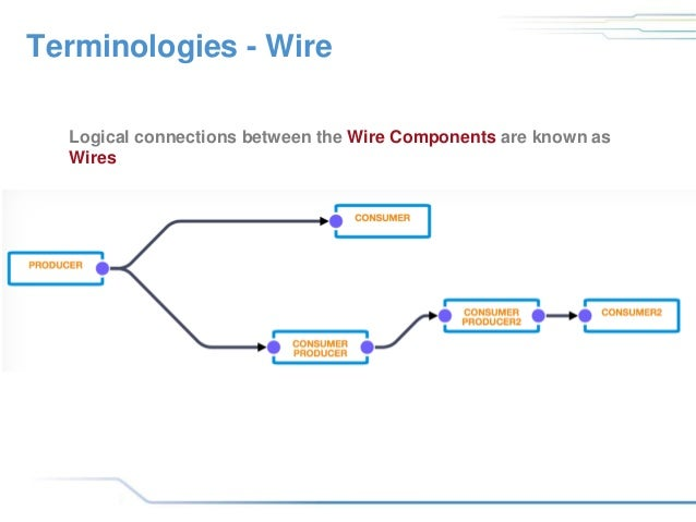 Building IoT Mashups for Industry 4 0 with Eclipse Kura and Kura Wires