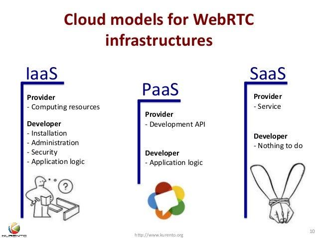 Cloud models for WebRTC  infrastructures  IaaS SaaS  http://www.kurento.org  10  PaaS  Provider  - Computing resources  De...